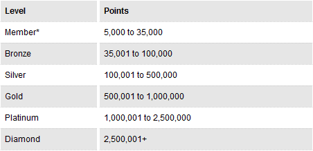 PKR points